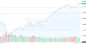 S&P 10 Yr