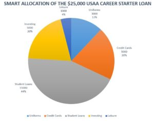 Pie Chart with starter loan allocation breakdown