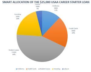 Pie Chart with starter loan allocation breakdown