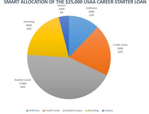 New Officers and the USAA Career Starter Loan